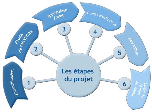 mode_projet1