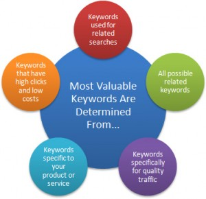 analytics-keywords