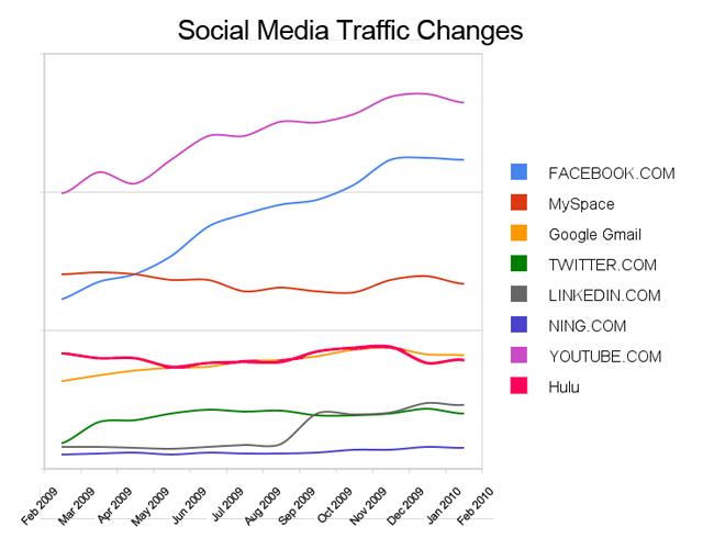 Progression des réseaux sociaux
